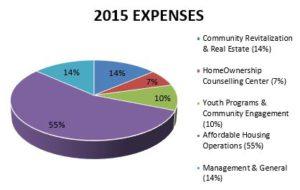2015 Expenses
